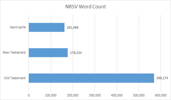 NRSV-word-count